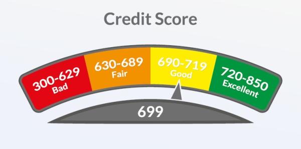 credit score fico change